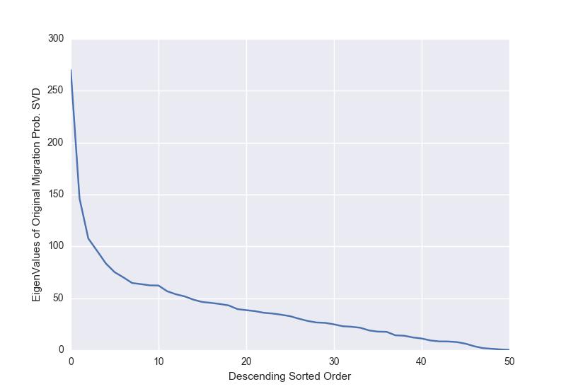The Singular Values of the time average Migration Matrix