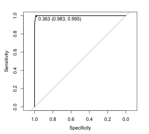The mtry=3 optimal Random Forest in-sample fit after 10-fold cross validation training. It looks like 'over fitting'