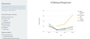 Response Trend - Delayed