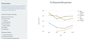 Response Trend - Disputed