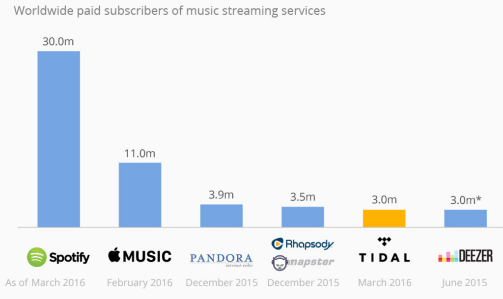 music-streaming-market