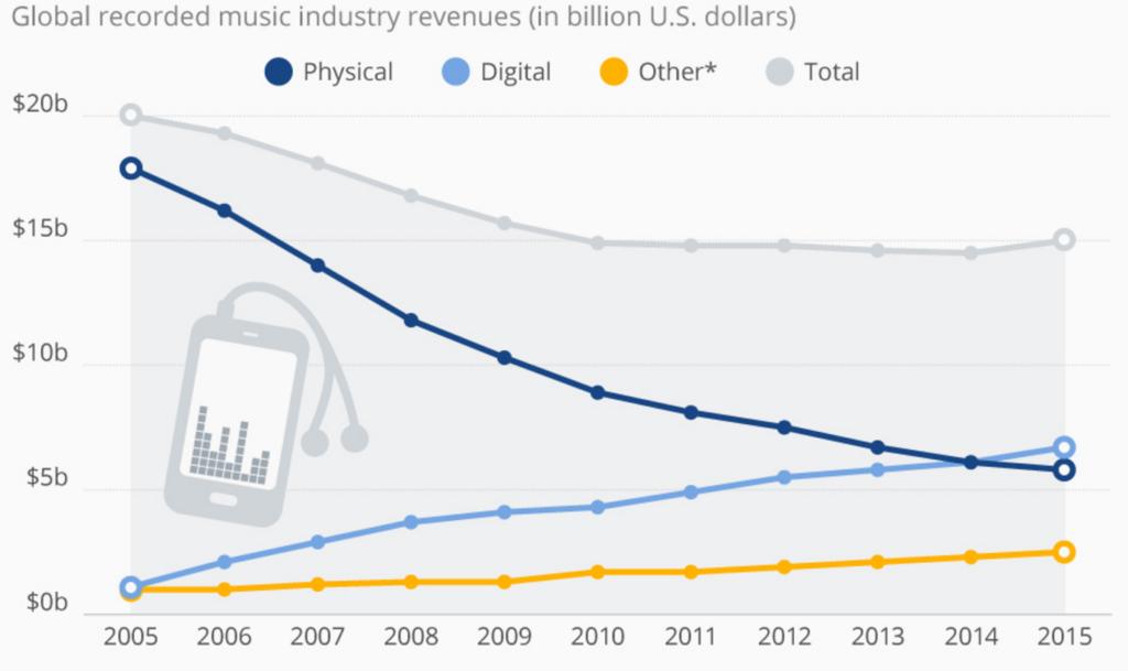 music-revenue