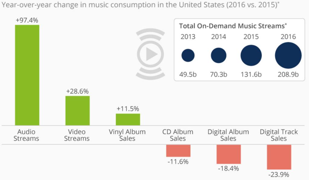 music-consumption