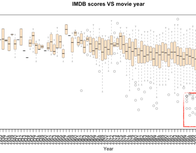 Predict Movie Rating | NYC Data Science Academy Blog