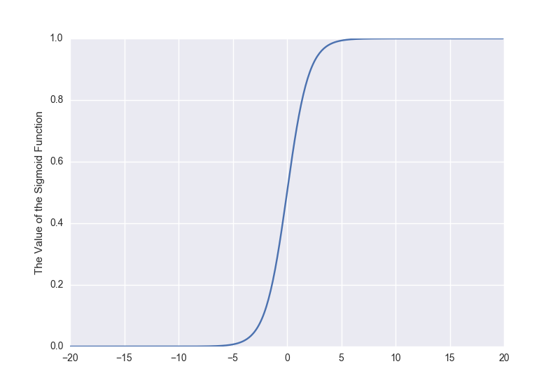 The sigmoid function widely used in neural network and logistic regression