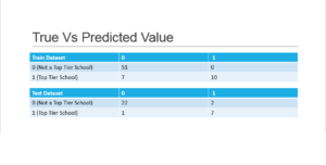 True Vs Predicted Value