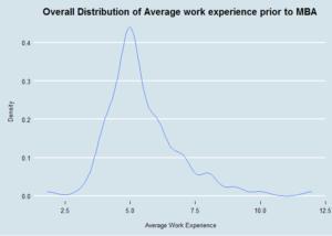 avg work experience