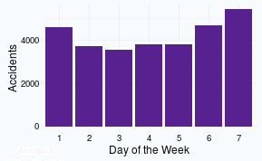 day_of_week