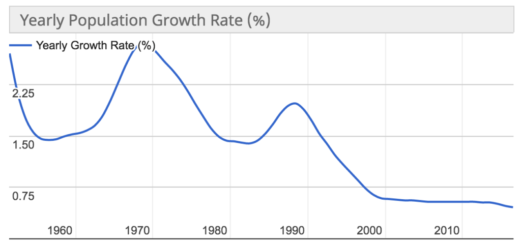 growth rate china