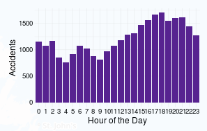 hour_of_day