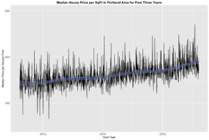 price_sqft_portland_median
