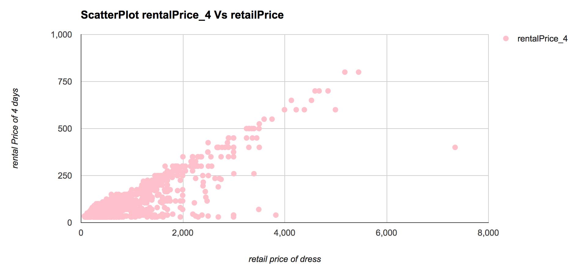 rental_4_vs_retail