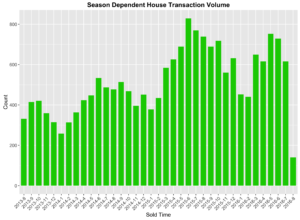season_dependence