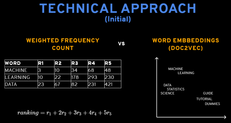 tech-approach