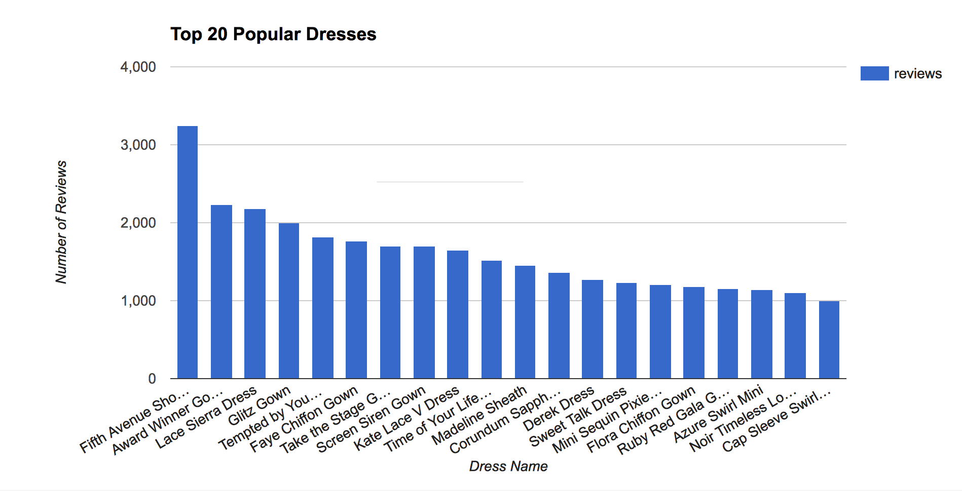 top20populardress