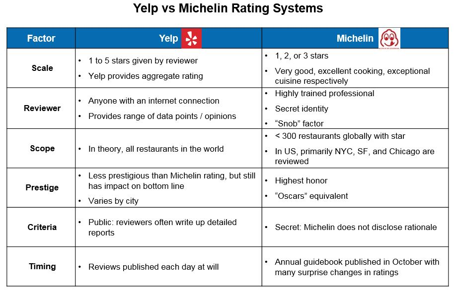 yelp_vs_michelin