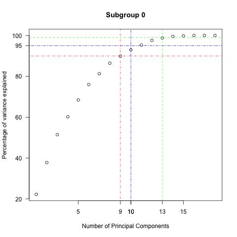 PCA_percentage_plot_0