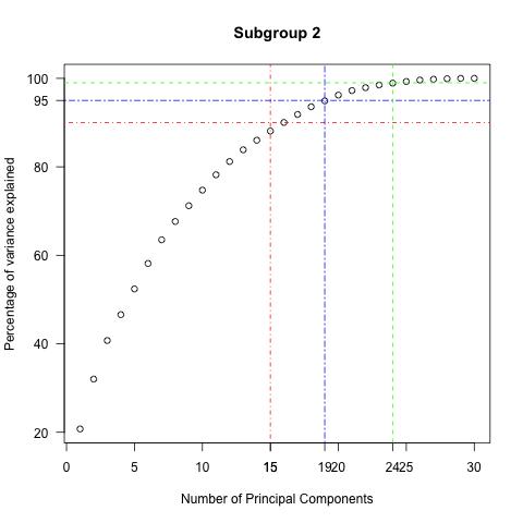 PCA_percentage_plot_2