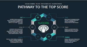 path-to-top-score