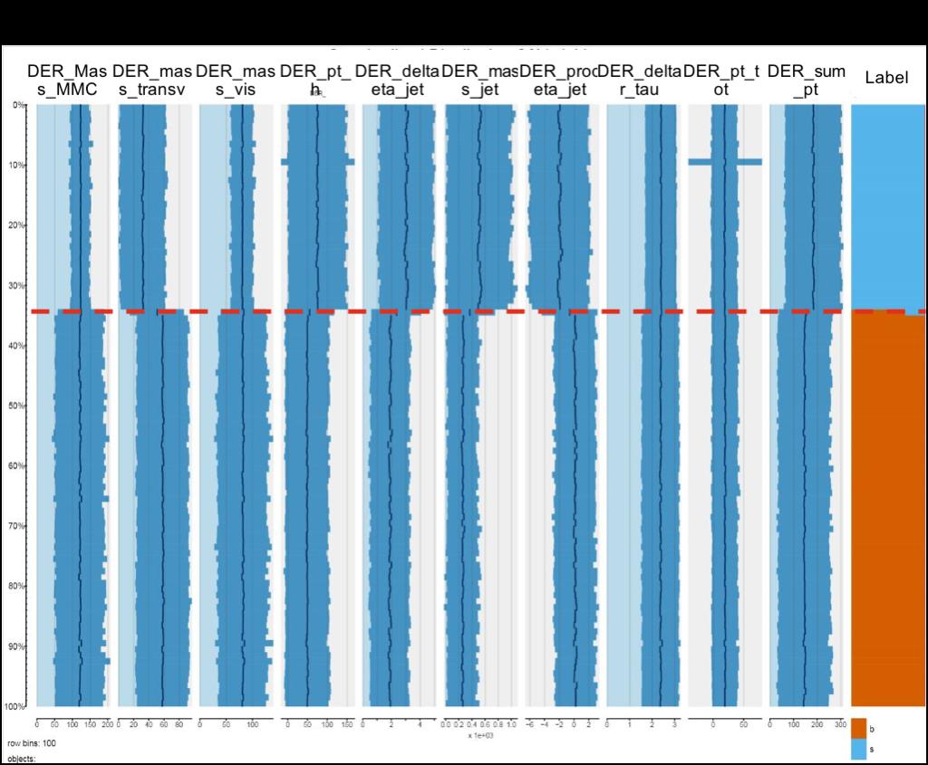 Standardized Variable Distribution