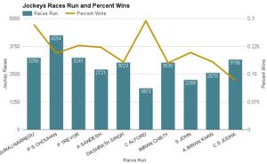 jockey-wins
