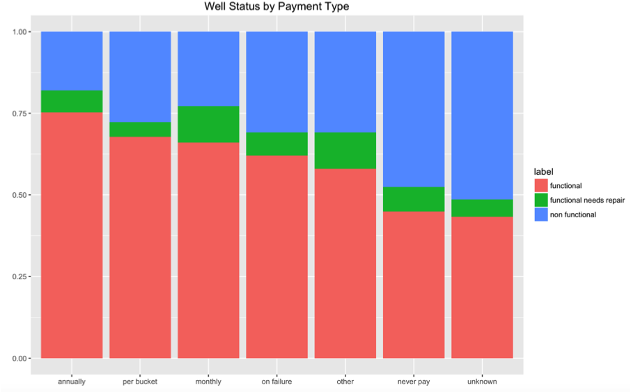Figure 5. Status by Payment Types