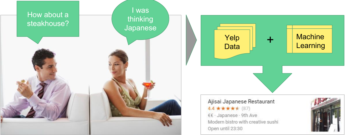 yelp_data_machine_learning