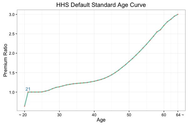 HHS Default Standard Age Curve