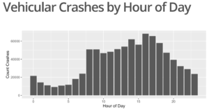 crashes_by_hour