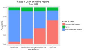 death-income-2000