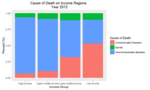 death-income-2012