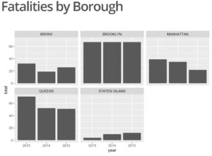 fatalities_by_borough