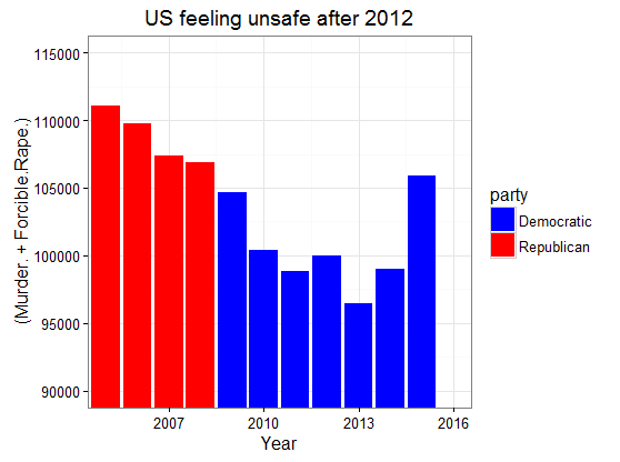 figure1-us-feeing-unsafe-now