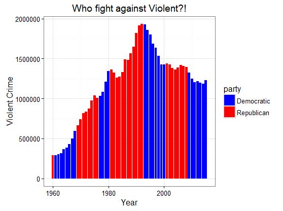 figure2-who-fight-against-violent