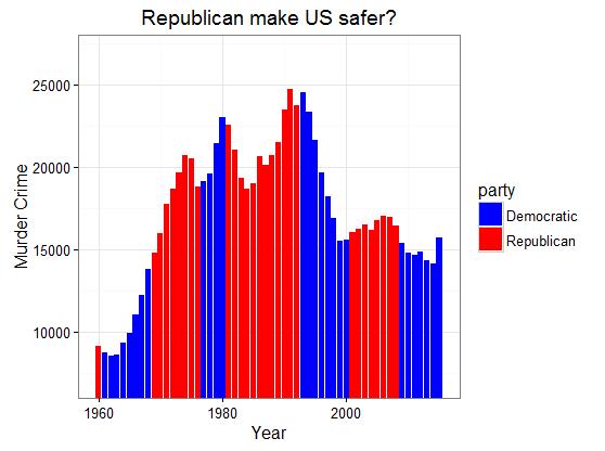 figure3_1-republican-make-us-safer