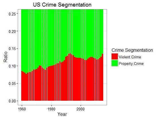 figure3_us-crime-segmentation