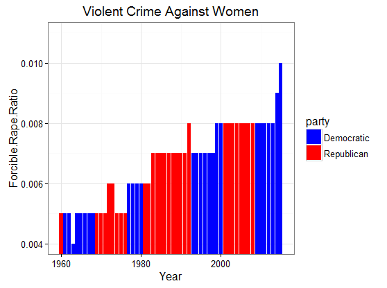 figure4crime-more-and-more-against-women