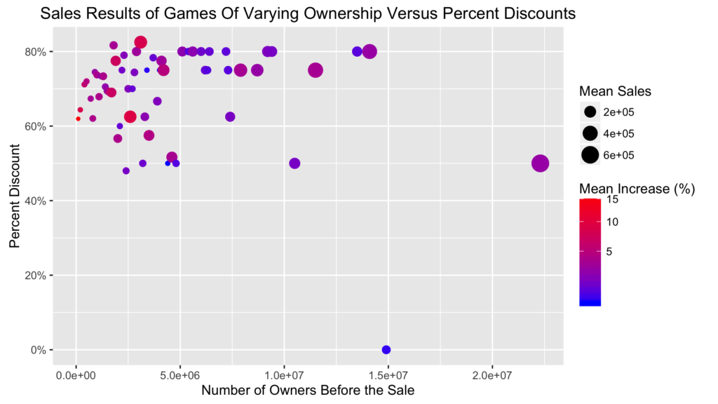 sales-results-of-games-of-varying-ownership-versus-percent-discounts