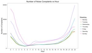 Number of Noise Complaints vs Hour