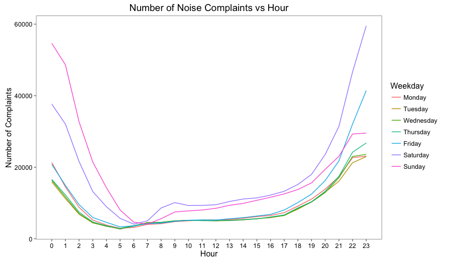 Number of Noise Complaints vs Hour