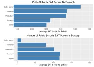 borough_scores