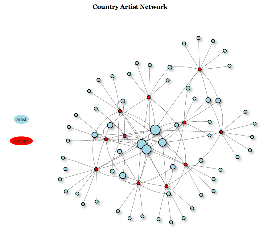 country_artist_network