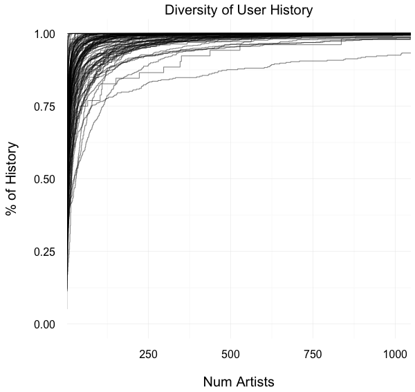 diversity_of_user_history