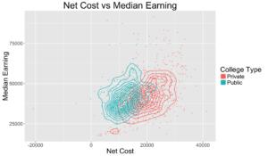 earning_vs_cost_den