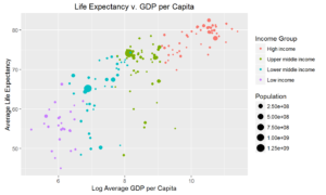 income-groups-gdp-and-life