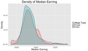 med_earning