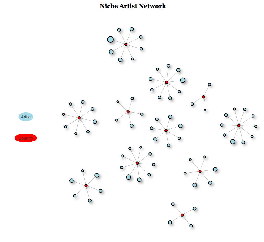 Network showing connections between countries and their niche artists. Only countries with more than 500 users are shown for clarity.