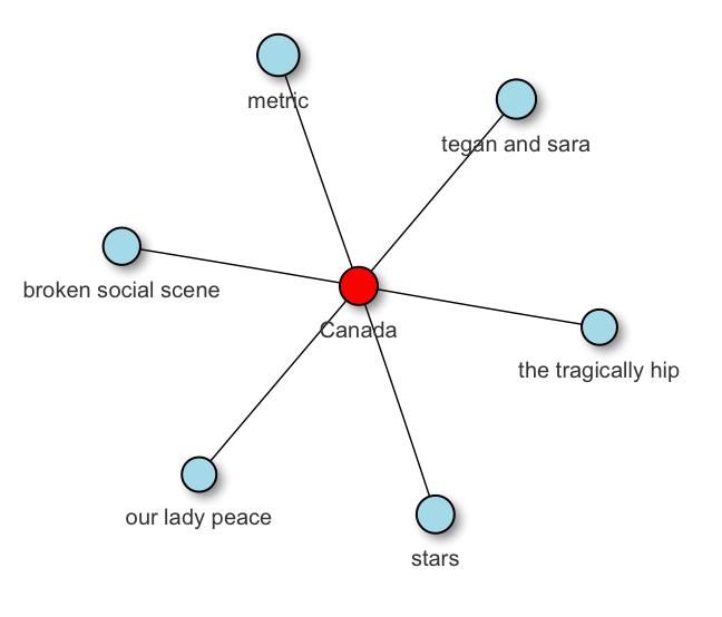 niche_artist_network_zoom