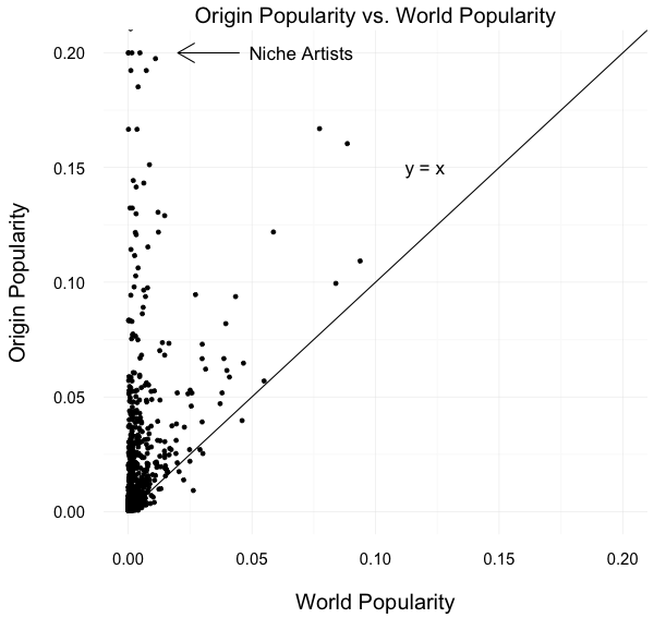 origin_popularity_vs_world_popularity
