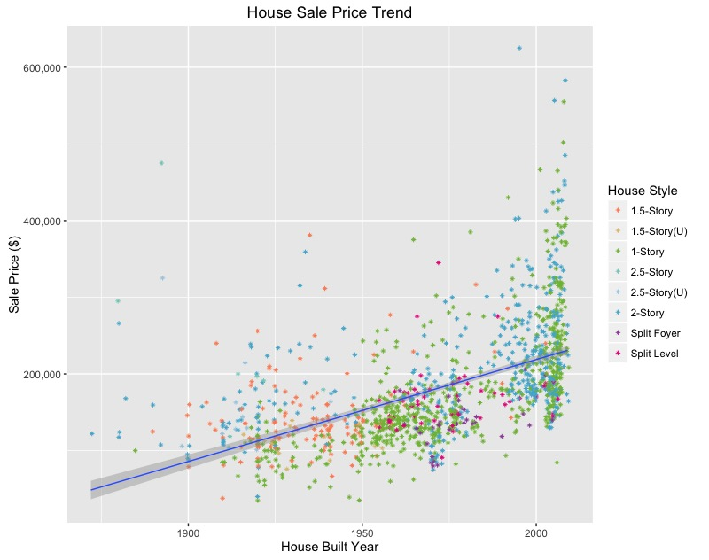 Insights on Housing Data: Multiple Factors behind House